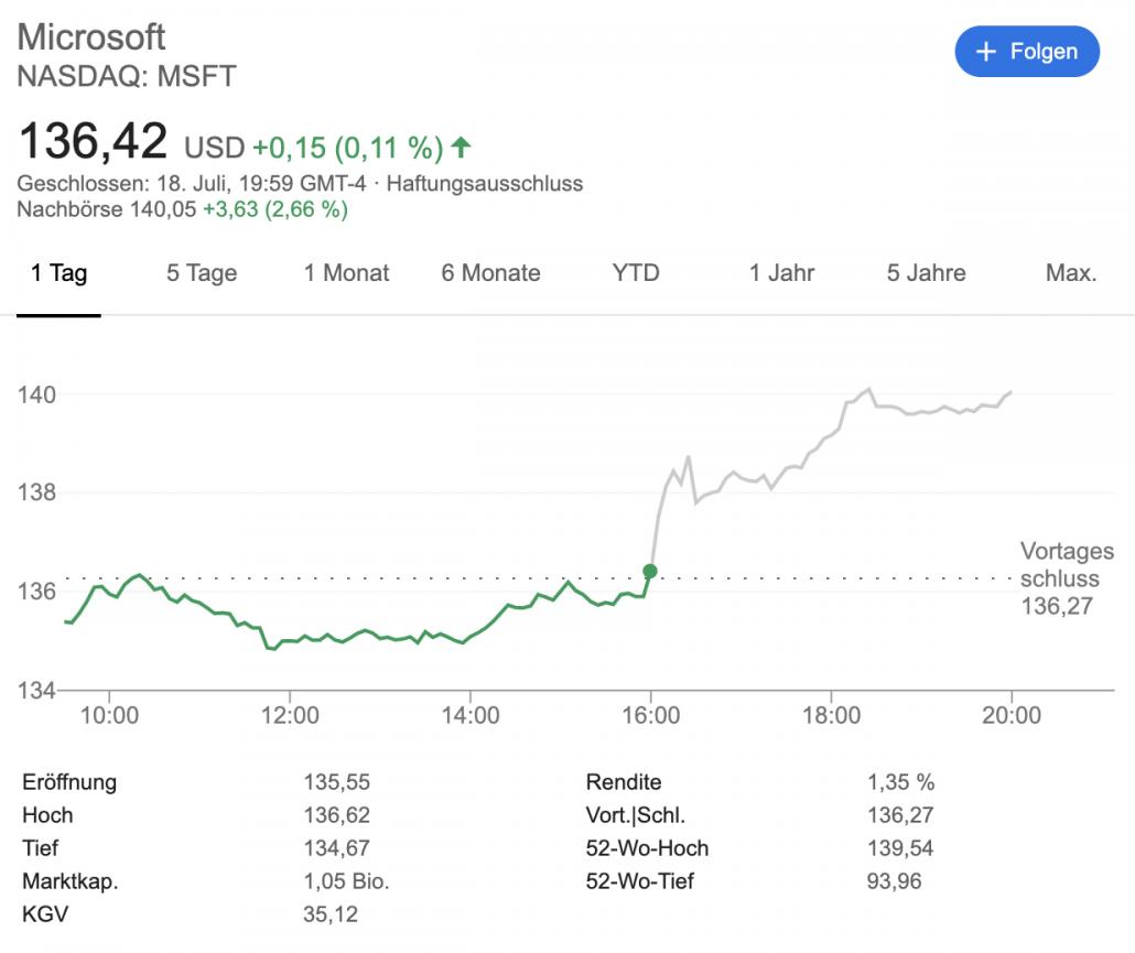 Nachbörse bei Microsoft an der Wall Street