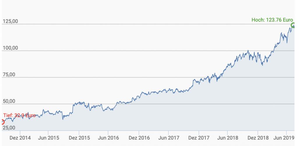 Chart Microsoft 3 Jahre in Euro (finanztreff)