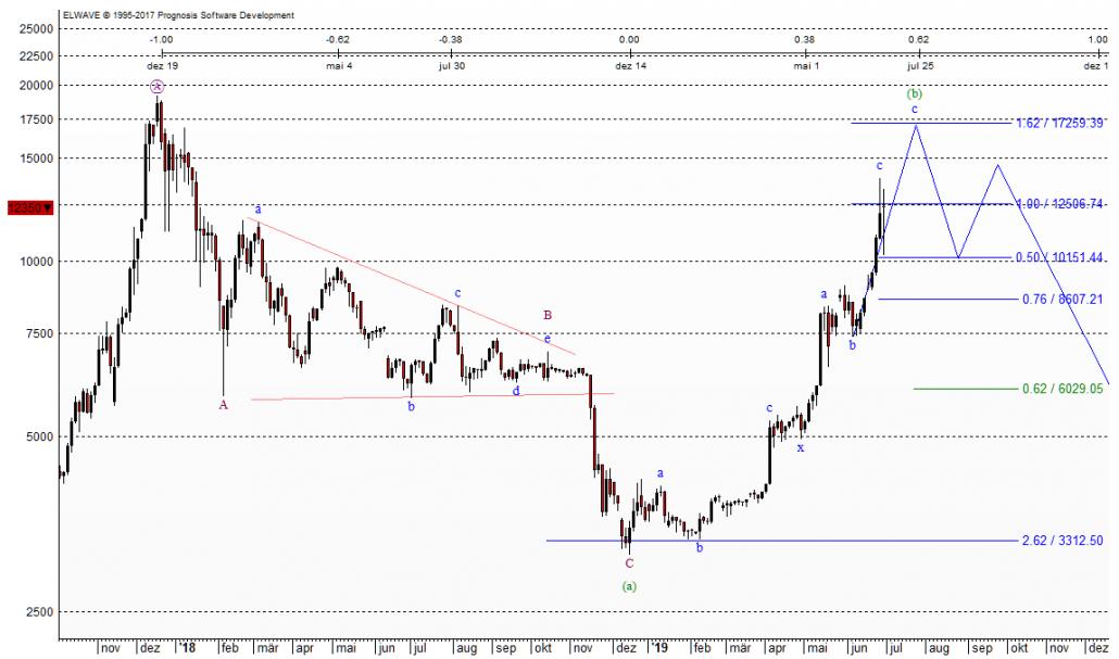 Bitcoin Chart nach Elliott-Wellen