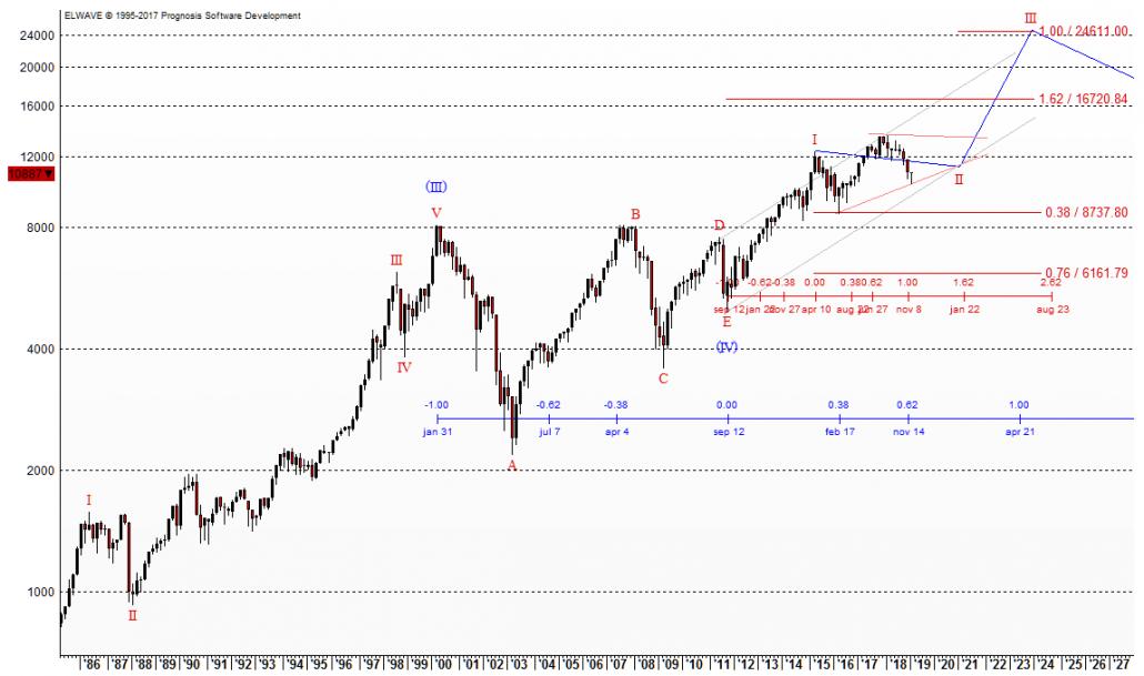 DAX Chart von Anfang Januar