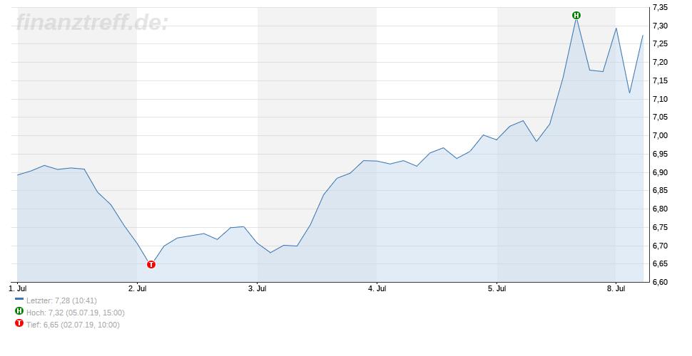 Chart der Deutschen Bank Aktie