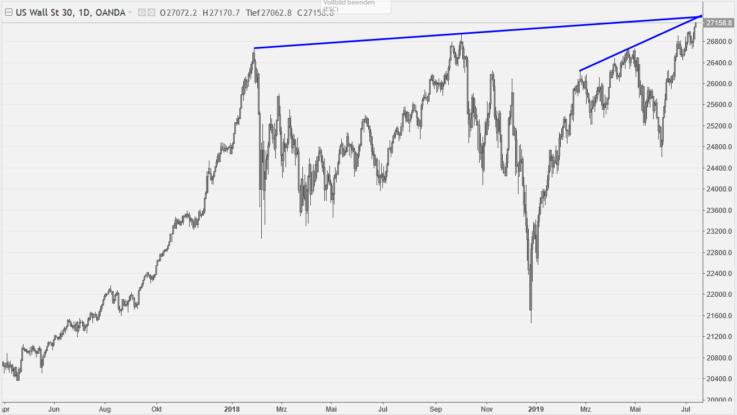 Dow Jones Tageschart