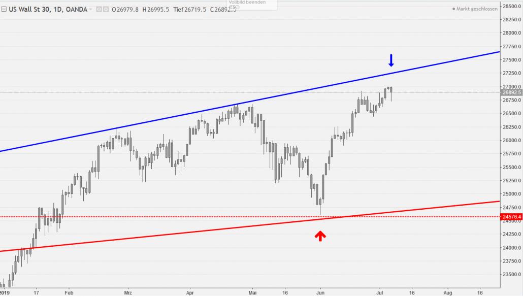 Tageschart des Dow Jones mit Widerstand