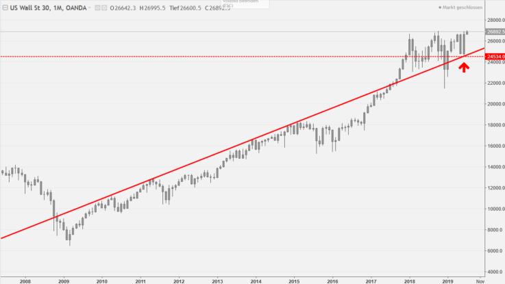 Dow Jones im Aufwärtstrend