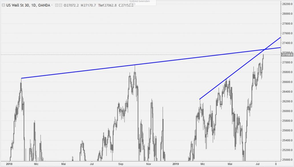 Dow Jones mit Begrenzung auf der Oberseite