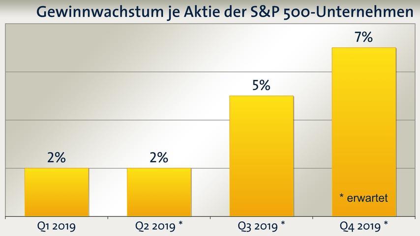 Bild BoerseARD: Gewinnwachstum US-Aktien