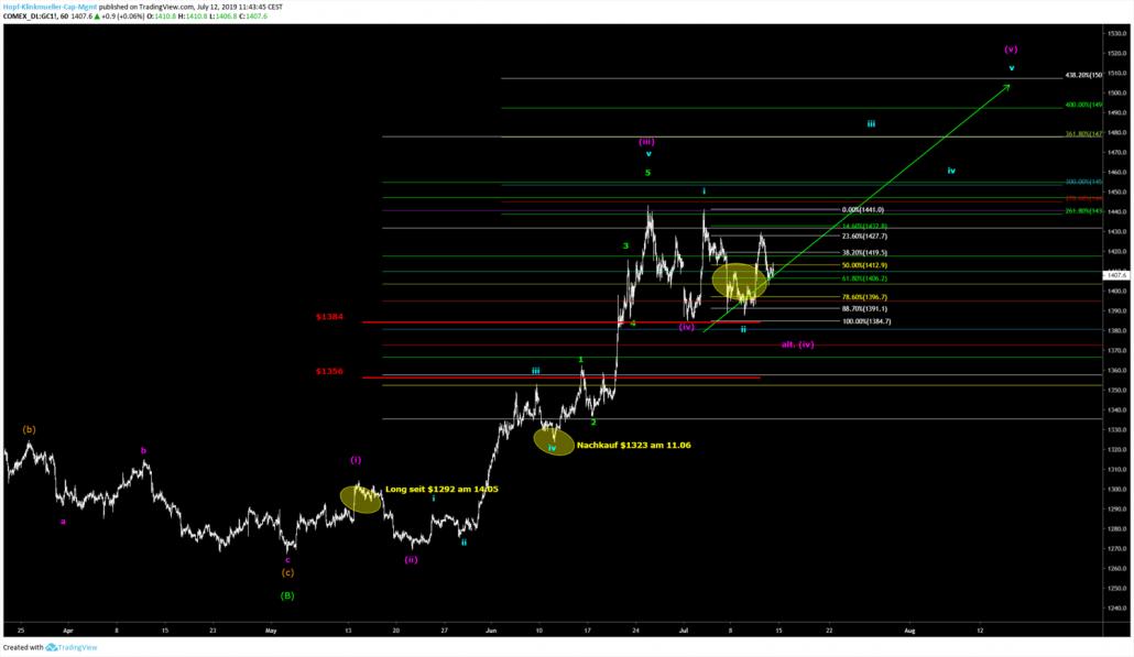 Gold Chartbild in der Analyse