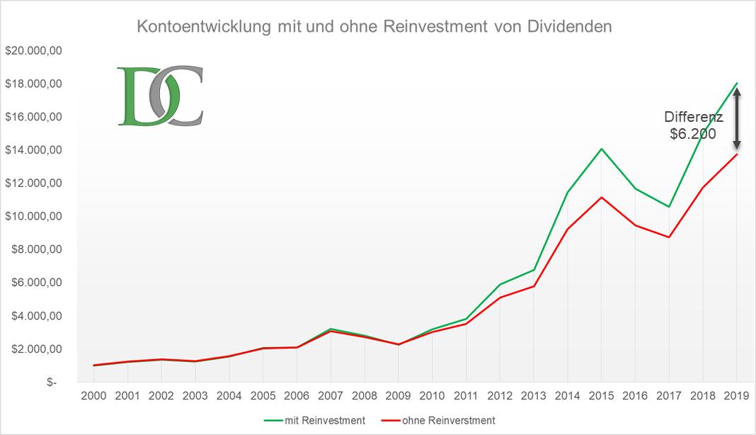 Vergleich einer Investmententwicklung mit und ohne Re-Investierung von Dividenden
