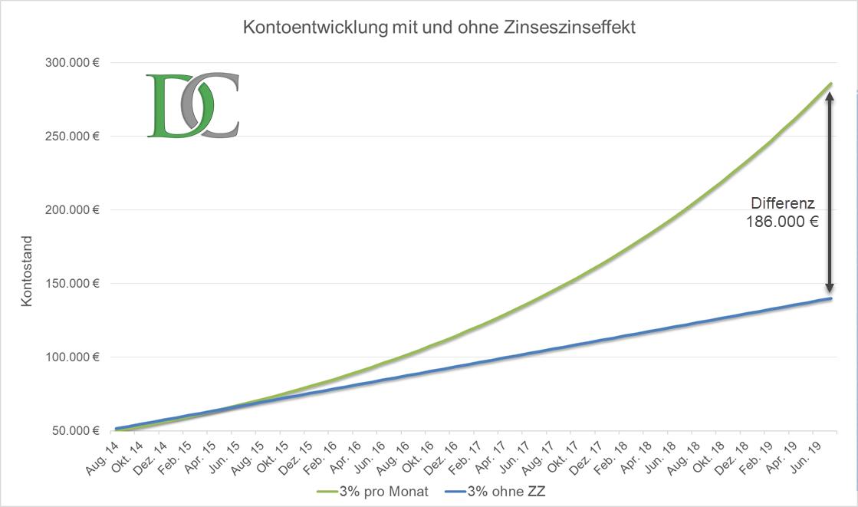 Vergleich einer Kontoentwicklung mit und ohne Zinseszins