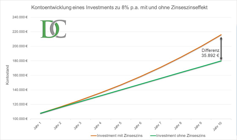 Vergleich eines Investments mit und ohne Zinseszinseffekt