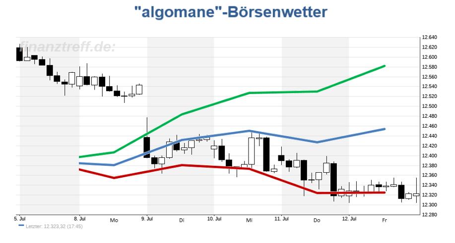 DAX vs. Börsenwetter aus der vergangenen Woche