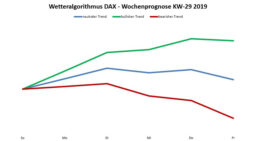 DAX Prognose nach Wetteralgo