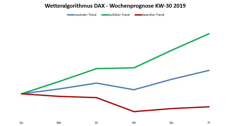 Börsenwetter - Prognose für den DAX