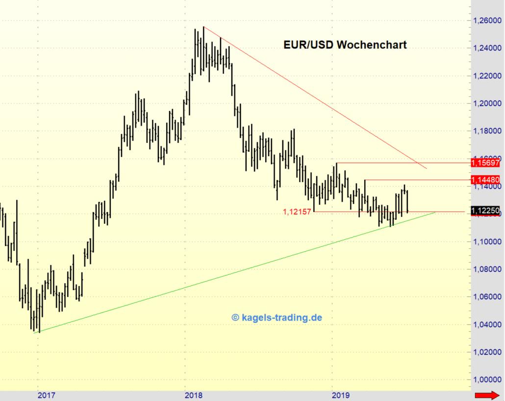 Euro Chart im großen Timeframe