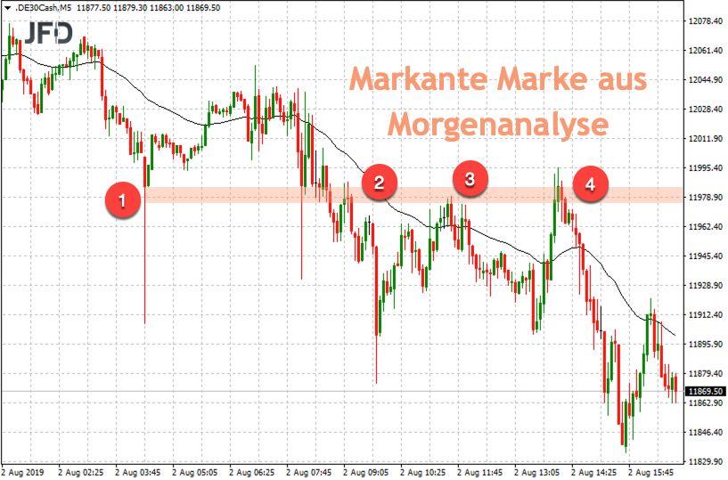 Chartmarke im DAX für Trader