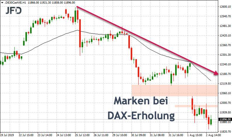 Ziele einer DAX-Erholung