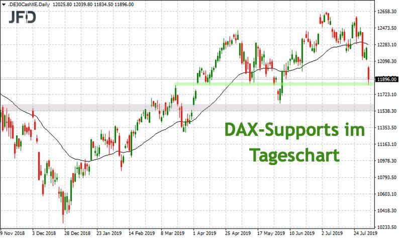 DAX-Unterstützungen im Tageschart