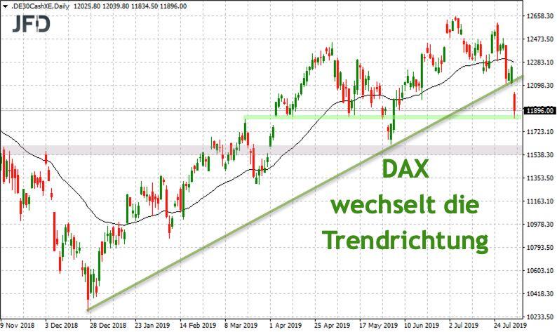 4-Stunden-Chart: Trendwechsel im DAX