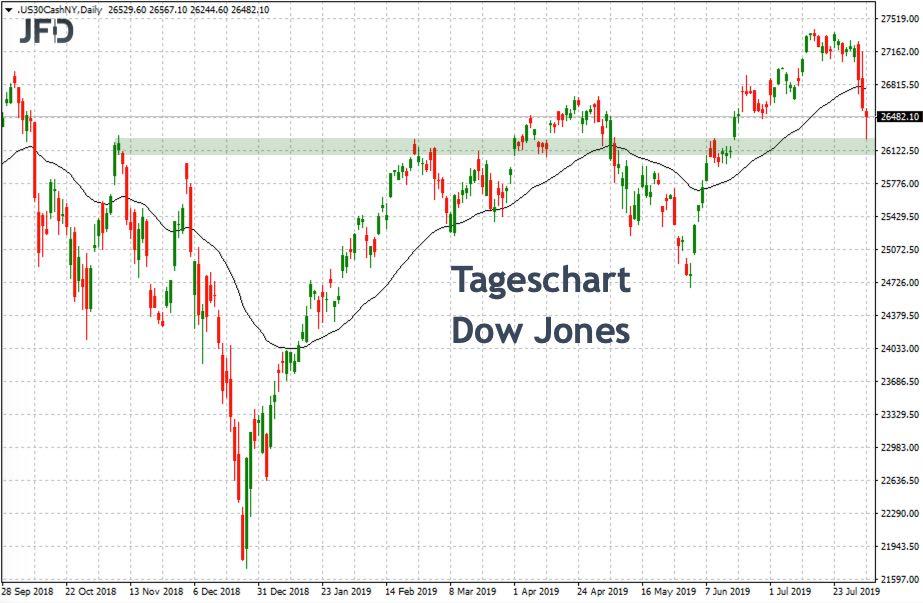 Tageschart Dow Jones vor wichtigem Support