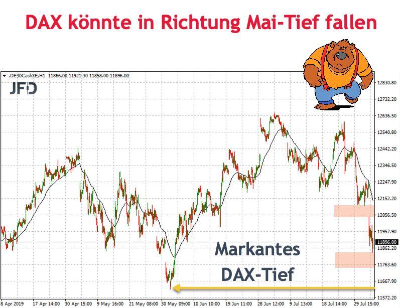 Prognose vom Wochenstart DAX