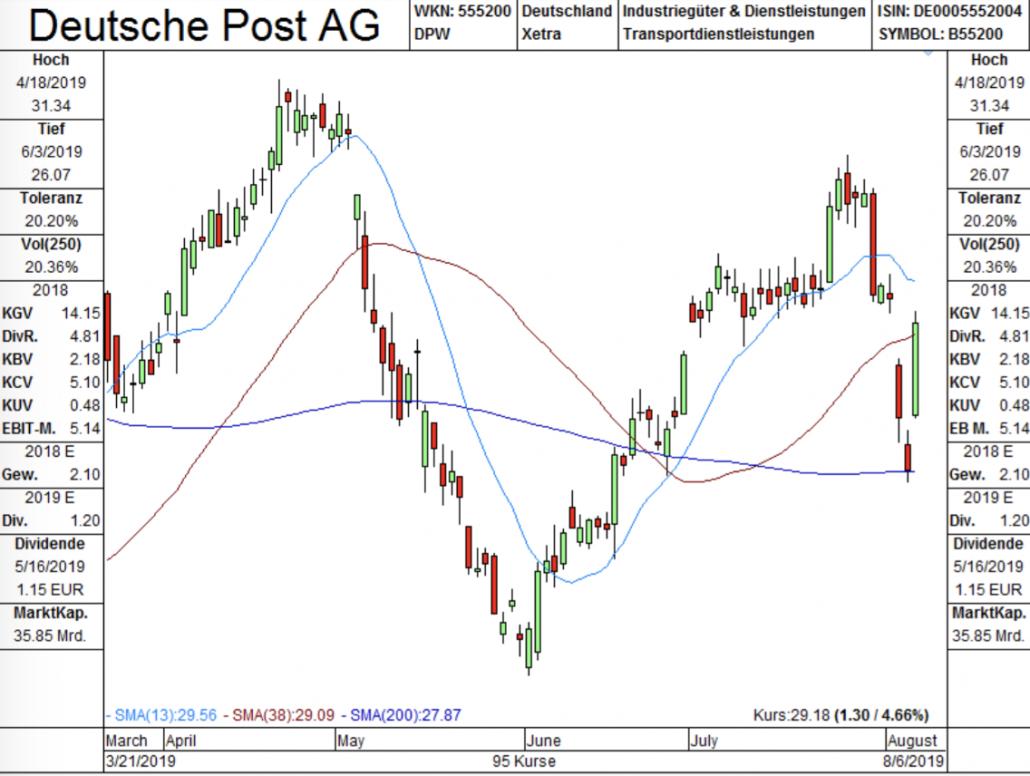 Chart Deutsche Post AG von Tai-Pan