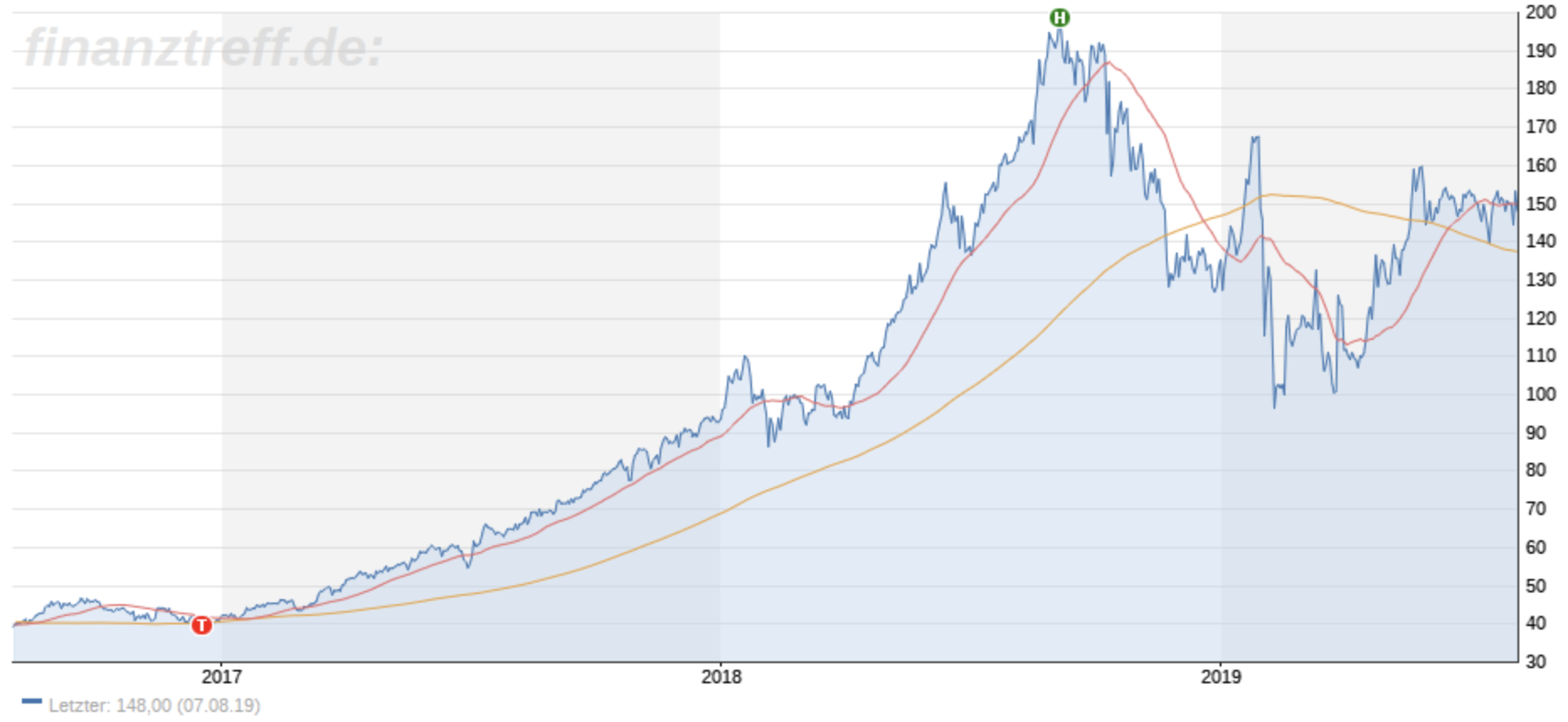 Aktie Wirecard AG im Chart 3 Jahre
