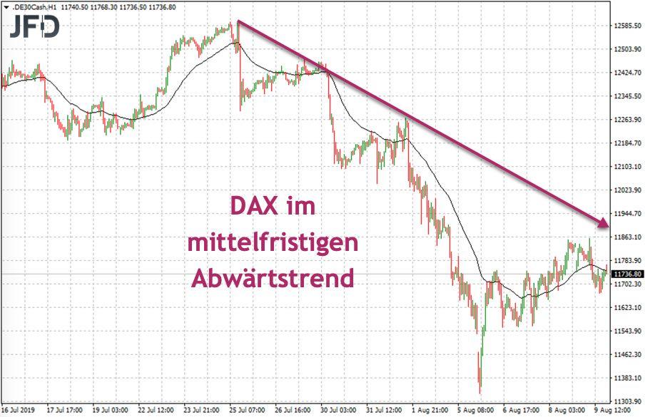 DAX weiter im Abwärtstrend