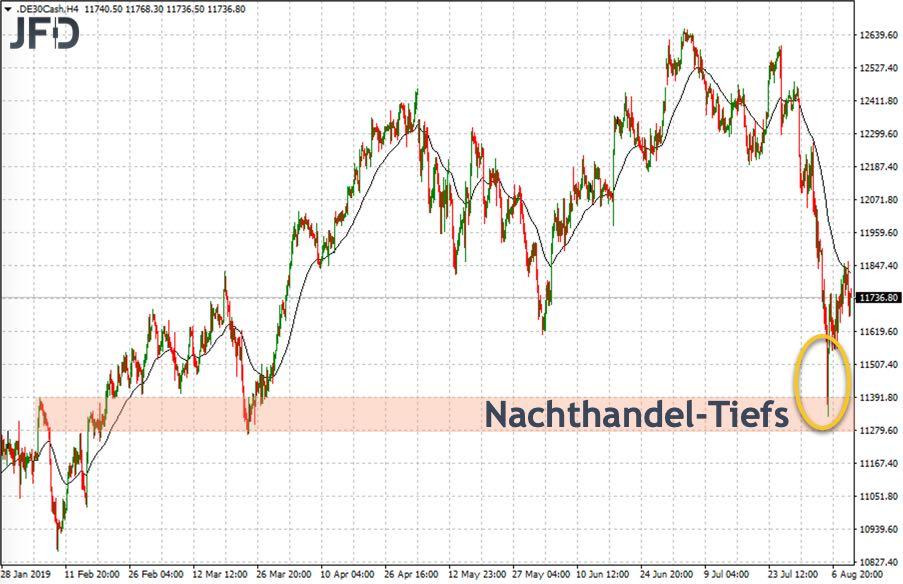 Blick auf die Tiefs im ausserbörslichen DAX-Handel