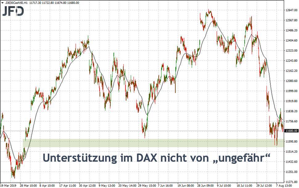 Herleitung der Unterstützung im DAX