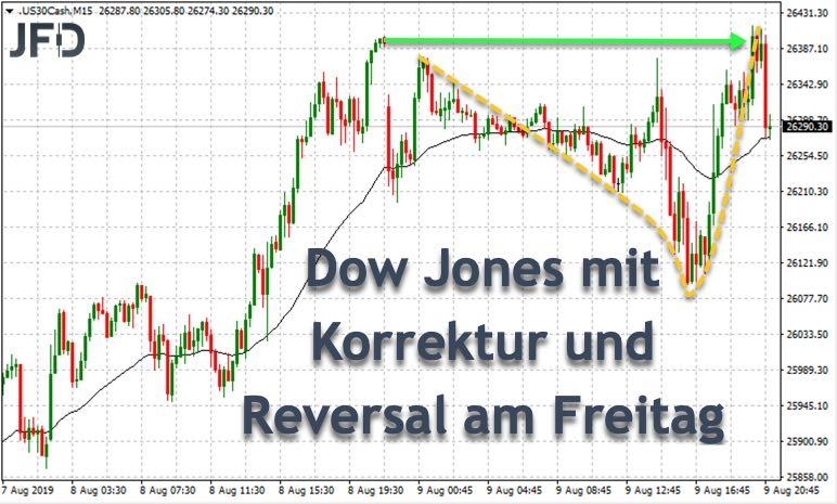 Reversal im Dow vom Freitag