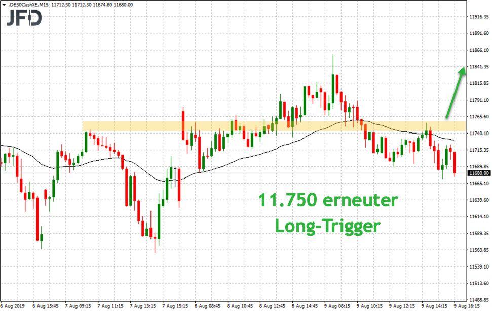 Long-Trigger für das DAX-Trading