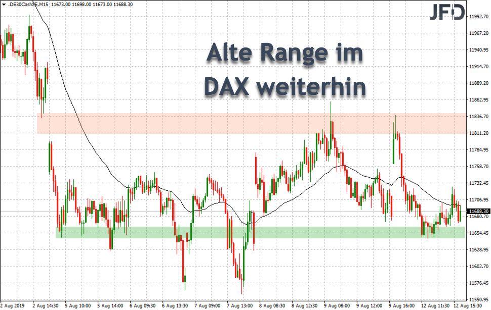XETRA-Range im DAX aus Vorwoche