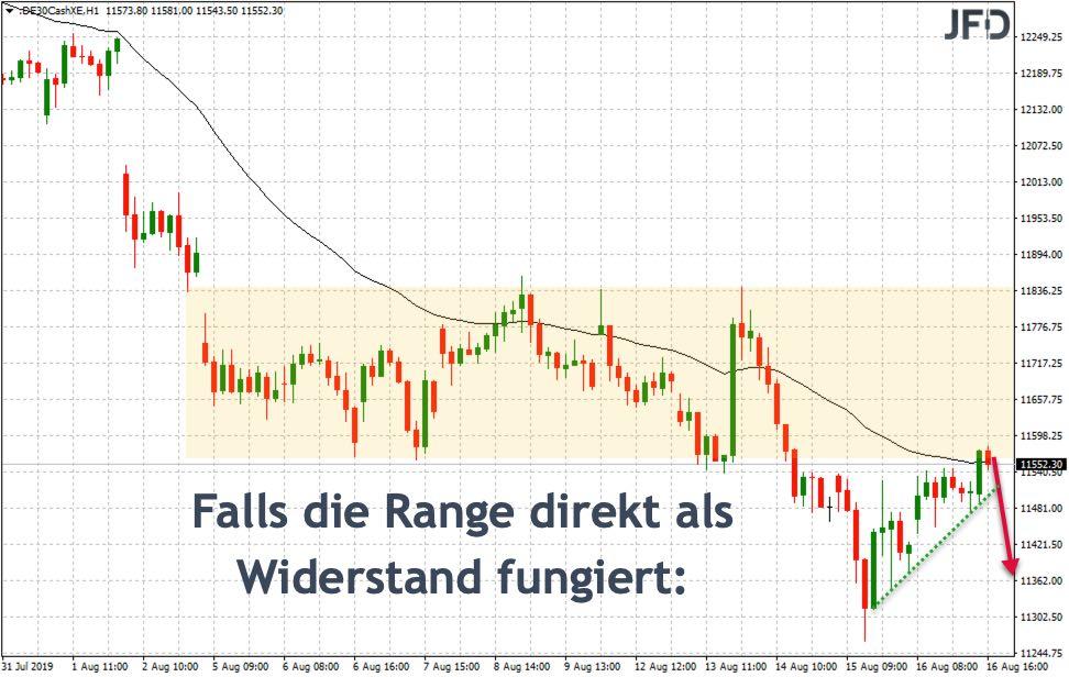 Gefahr: DAX-Range als Widerstand