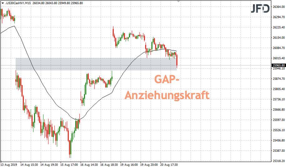 GAP im Dow Jones geschlossen?