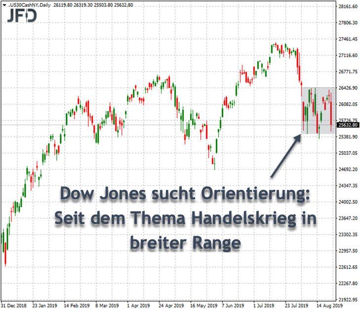 Dow Jones in Handelsspanne gefangen