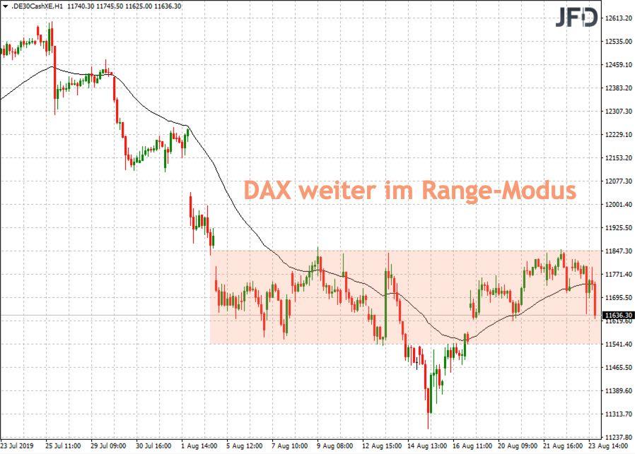 Blick auf die Range im DAX