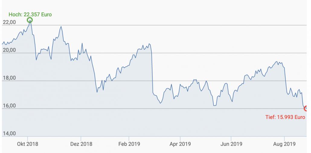 Hewlett Packard Aktienkurs