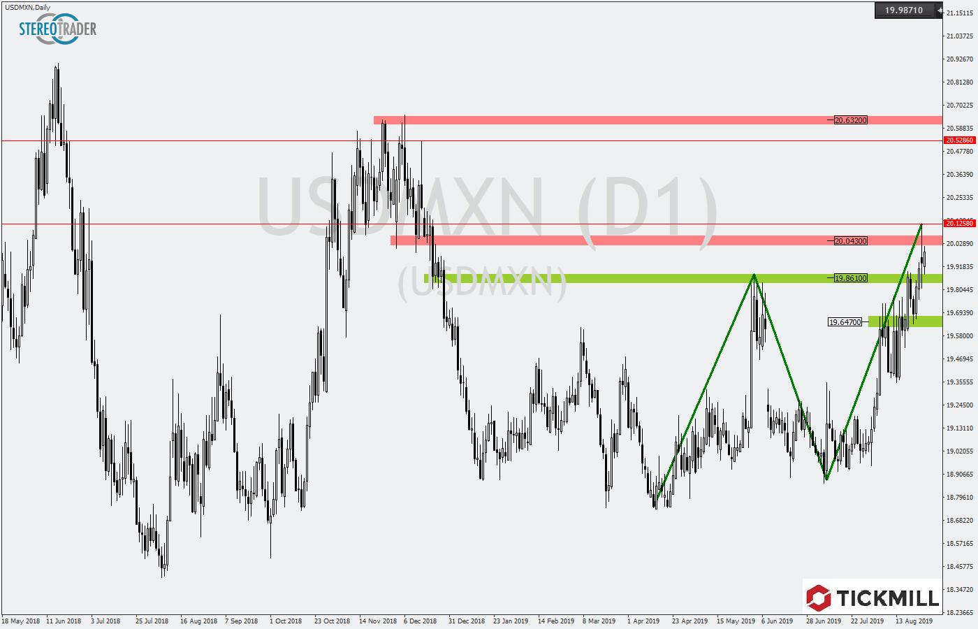 Tickmill-Analyse: USDMXN im Tageschart