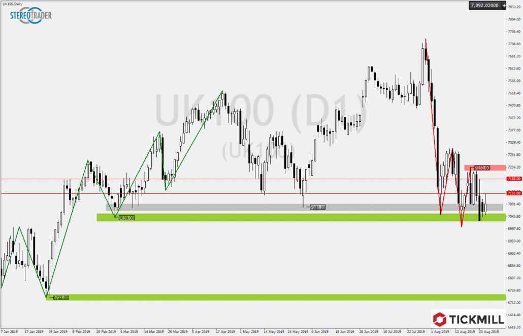 Tickmill-Analyse: FTSE100 im Tageschart