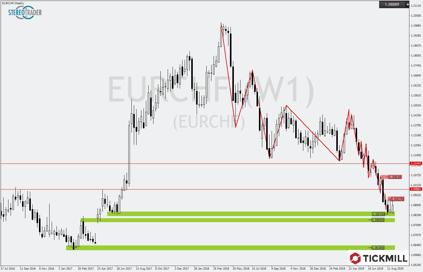 Tickmill-Analyse: EURCHF am Wochensupport