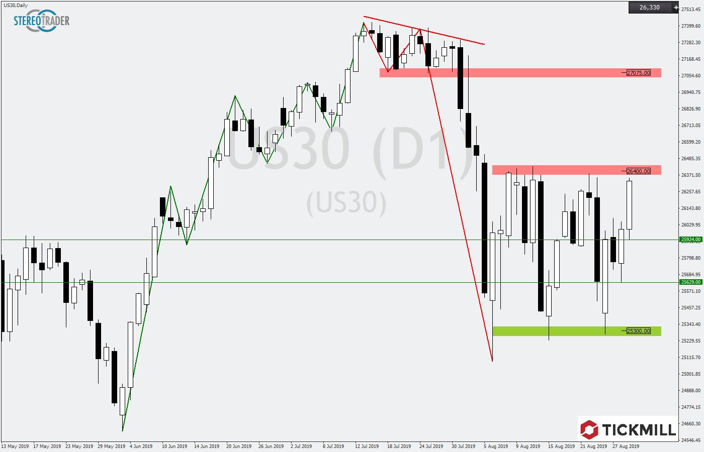 Tickmill-Analyse: Dow Jones am Widerstand
