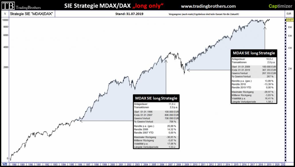 MDAX, DAX und die SIE-Strategiephasen