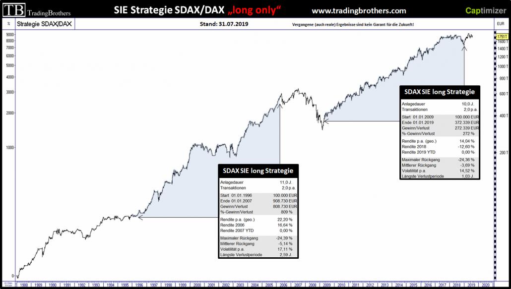 SDAX, DAX und die SIE-Strategiephasen