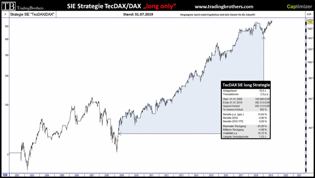 TecDAX, DAX und die SIE-Strategiephasen