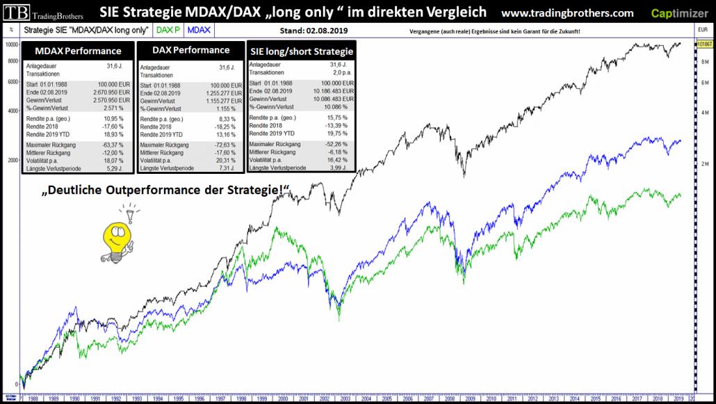Vergleich DAX, MDAX und SIE Strategie seit 1988