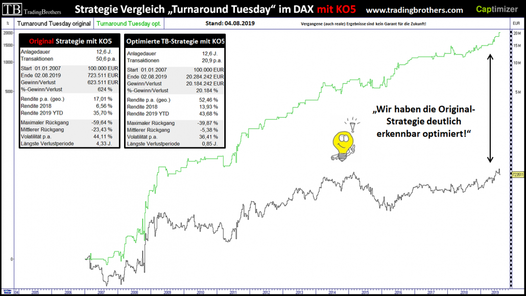 Turnaround Tuesday Strategien im Vergleich