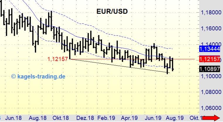 Wochenchart EUR/USD in der Analyse