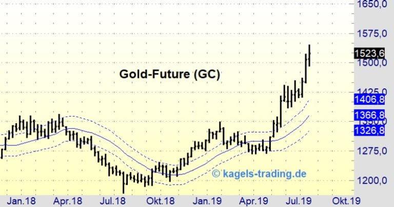 Gold-Future-Wochenchart in der Chartanalyse