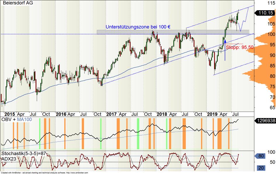 Wochen-Chart der Beiersdorf-Aktie [WKN: 520000]
