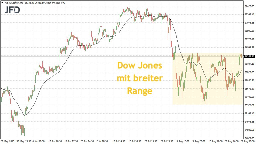 Trading-Range im Dow Jones Tageschart